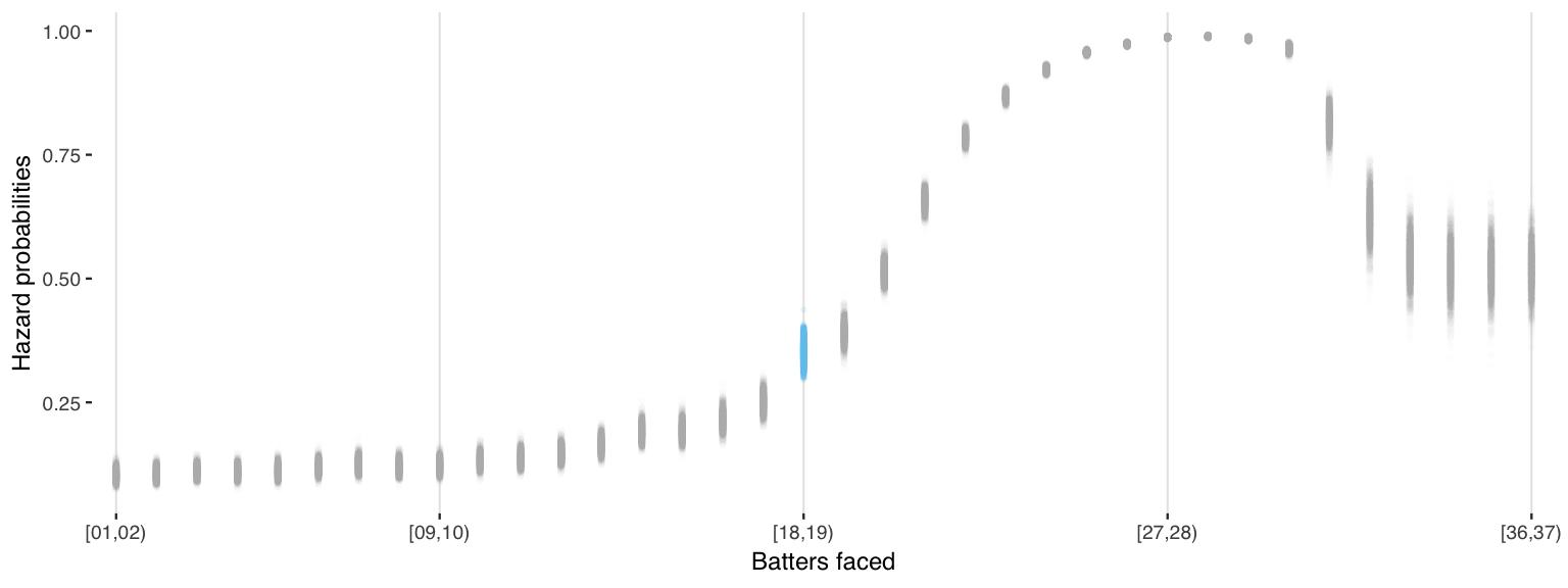 Fit clogit 1 model, inverse logit of coefficients