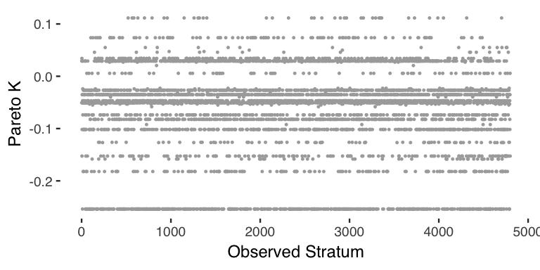 PSIS diagnostic plot